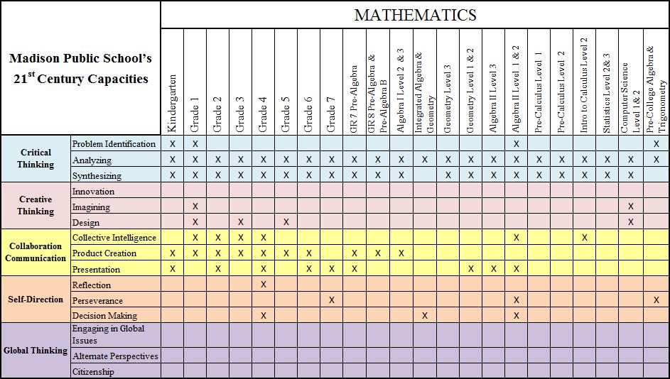 Mathematics - Madison Public Schools